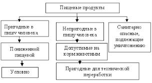 Реферат Пищевые отравления ru Продукты соответствующие требованиям стандартов как правило признаются пригодными к употреблению без ограничений Исключения могут составлять партии