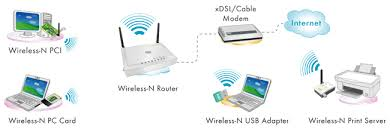 ugl2430 rtb a simple network wireless lan and internet connection can be setup the wireless router featuring wireless ap 4 port lan switch and nat function