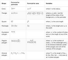 Math Formula Chart For Geometry Area Vs Perimeter Difference And Comparison Diffen