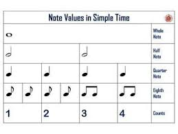 Time Value Chart Music Rhythm Charts Notes And Rests Anchor Charts Music