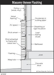 decks attached through brick veneer
