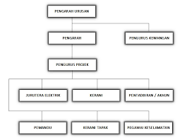 Organization Chart Syarikat Kmz Sdn Bhd