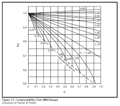 compressibility factor graph. compressibility chart (mid-range) factor graph o