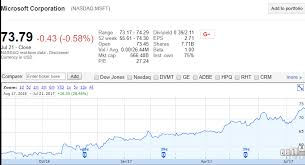 microsoft stock stock forecast based on a predictive algorithm i know first
