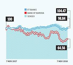 Public Sector Banks 5 Banking Stocks That Look Attractive Again