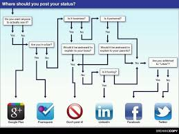 Social Media Posting Flow Chart For Geeks That Need