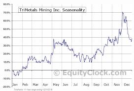 Tmi Chart Trimetals Mining Inc Tse Tmi To Seasonal Chart Equity Clock