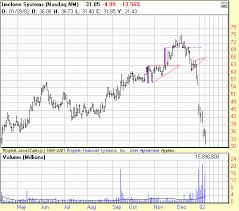 Chart Examples Of Wedge Patterns Stocks