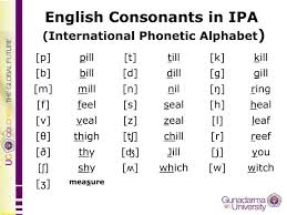 International Phonetic Alphabet Chart