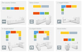 Good Kitchen Design Layouts Design Simple Decorating Design