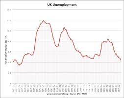 Uk Unemployment Stats And Graphs Economics Help