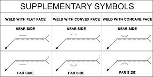 Welding Symbols For Metal Fabrication Sams Fabrications