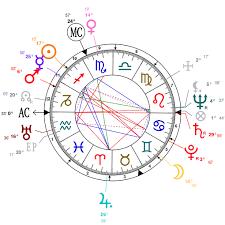 Analysis Of Kirk Douglas Astrological Chart
