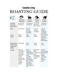 Holiday Roasting Chart For Turkey Ham Beef And Goose