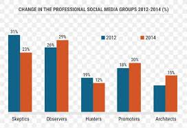 Social Media Chart Graph Communication Png 2562x1754px