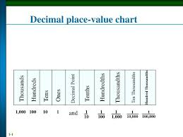 Decimal Point Places Chart Ppt Decimal Place Value Chart Powerpoint Presentation