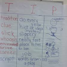 Making 10 Anchor Chart Lines Of Literacy Anchor Charts For Making Meaning