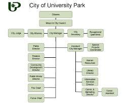 Dallas Police Organizational Chart Contact Us City Of University Park Texas