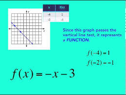 write linear equations from function notation