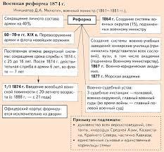Военная реформа Александра причины этапы и результаты Результаты реформы