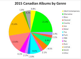 Top Of The Music Charts 2016 2015 Canadian Albums By Genre Canadian Music Blog