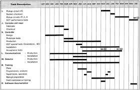 File Traffic Control Project Milestone Schedule Bar Chart 2