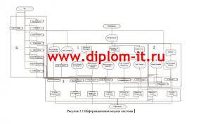 Разработка автоматизированной системы складского учета на оптовом  Разработка автоматизированной системы складского учета на оптовом складе Дипломная работа по прикладной информатике в экономике подготовлена