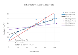 Flow Volume Chart Initial Water Volume Vs Flow Rate Scatter Chart Made By