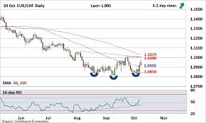 Forex Analysis Chart Eur Chf Update Consolidation Off The