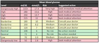 Nhs Sugar Level Chart Fasting Blood Sugar Levels Chart Mmol L Why Do I Feel Light