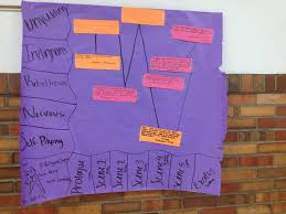 Tenth Grade Lesson Character Analysis Introducing The