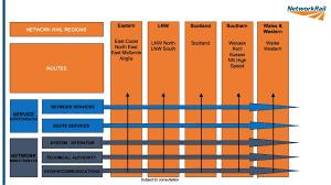 Network Rail Organisation Chart