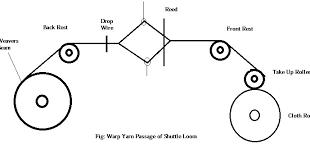 Study On Passage Diagram Of Warp Yarn Through Shuttle Loom