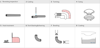 Asme Buttweld Fittings Explained Projectmaterials