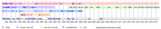 Mac Os Versions Chart Macos Version History Wikipedia