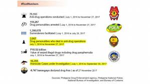 Pnp Organizational Chart 2018 Investigating Duterte S Drug War In Philippines Facts And