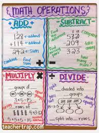 Math Operations Chart More Math Anchor Charts Math Charts Math Anchor Charts