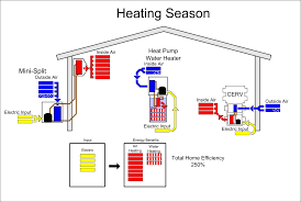 Heater Pump Build Equinox Featured Article Understanding The House As A System