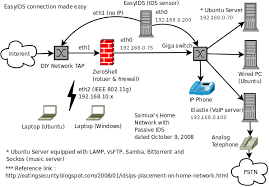 howto intrusion detection system made easy samiux s blog home network passive ids