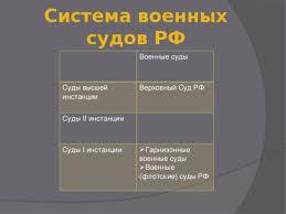 Военные суды в РФ реферат Реферат военные суды рф