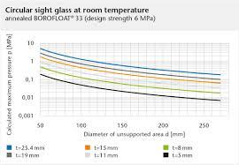 Borosilikatglas Borofloat Thermische Produkteigenschaften