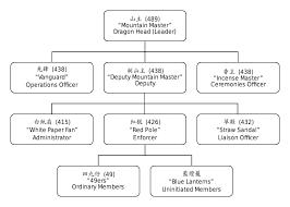 Triad Organized Crime Wikipedia