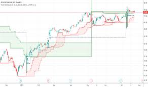 Pega Stock Price And Chart Nasdaq Pega Tradingview