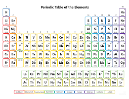 Hydrogen is the first element in the periodic table and shows great similarities in properties with both alkali metals and halogens. Printable Periodic Table Without Names