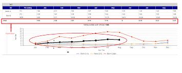 Ssrs 2008 R2 Trend Line Expression Stack Overflow