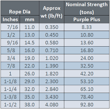 Pp Rope Weight Chart Assembly Specialty Products 19 X 7 Spin Resistant Rotation