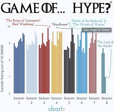 Gameofthrones This Chart Shows How Many Game Of Thrones
