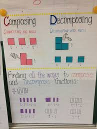 Decomposing Numbers Anchor Chart Composing And Decomposing Fractions Chart Poster Anchor