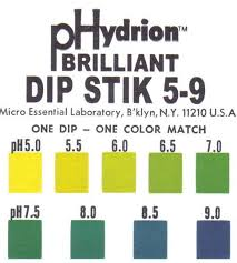 Here Are Ph Level Charts To Read Your Free Test Results
