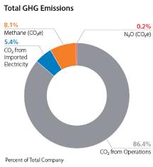 Conocophillips Organizational Chart Ghg Emissions Conocophillips